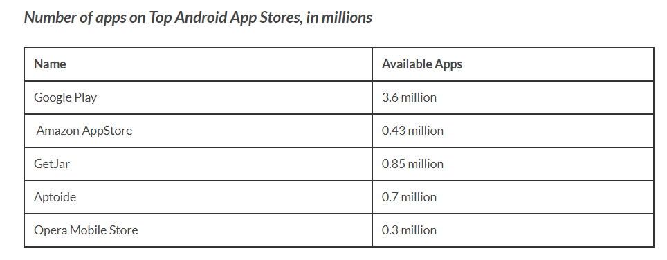 Useful Information: IT'S ALL ABOUT APP STORE LIST IN 2019