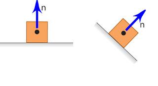 Gambar arah gaya normal selalu tegak lurus bidang sentuh