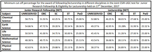 image : CSIR UGC NET Cut-off Marks DEC 2017 @ TeachMatters