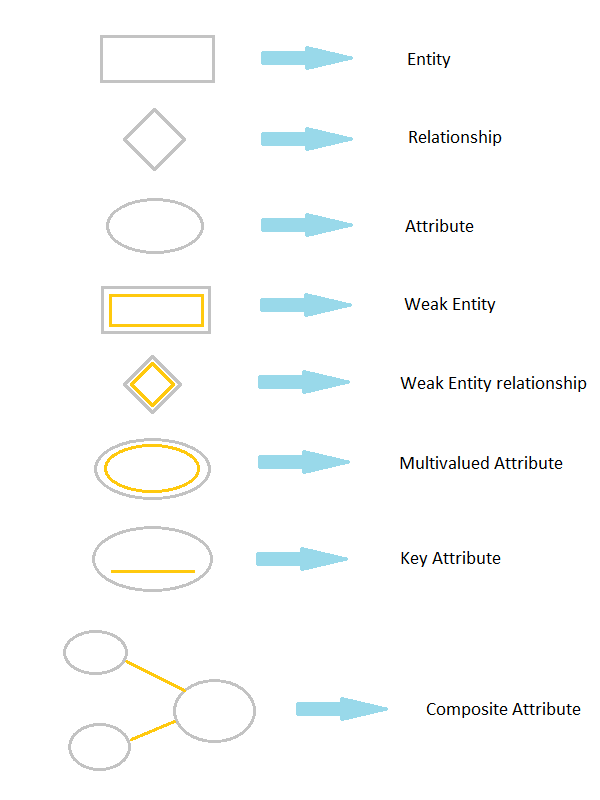 entity relationship diagram arrow symbols and meanings