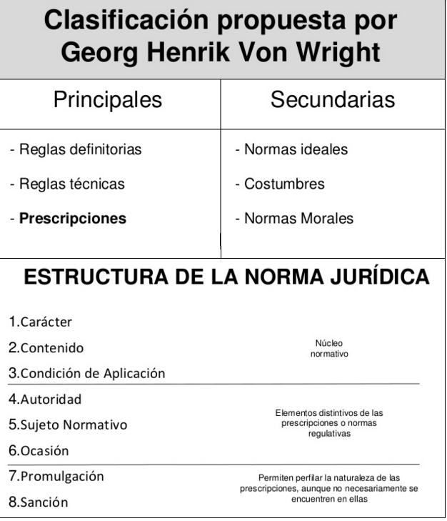 Derecho Público La Estructura De La Norma En Von Wright