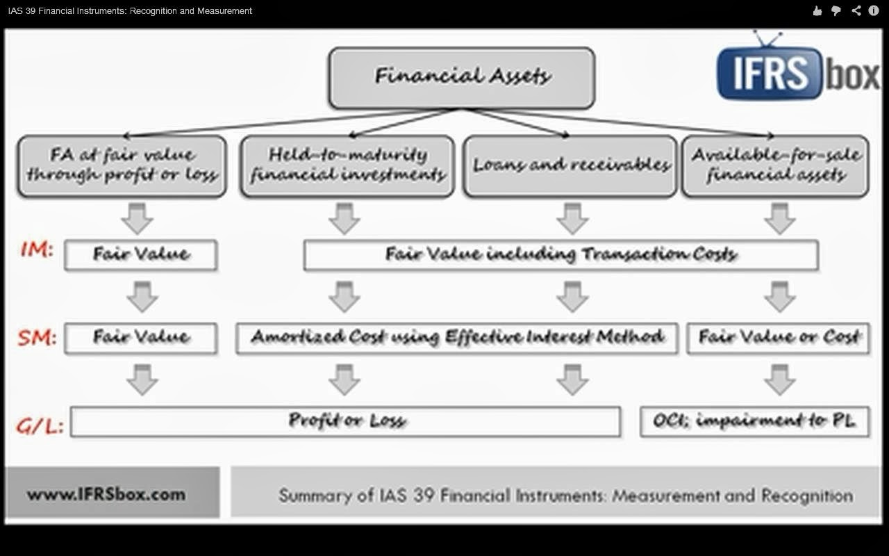 IAS 39& IFRS 9: Classification of financial assets