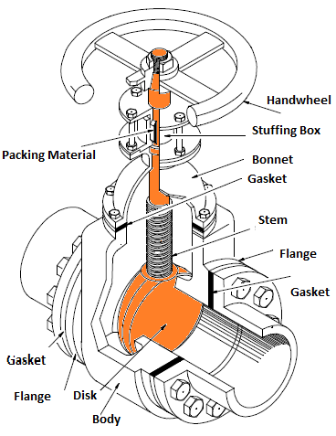 hvac system , hvac water chillers,valves and pumps tree stem diagram water valve stem diagram