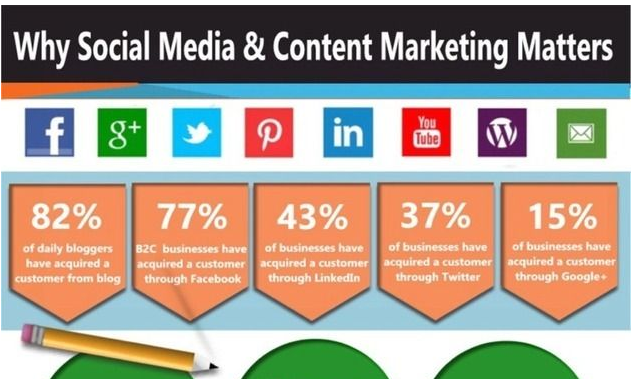 Social Media And Content Marketing Facts [Infographic]