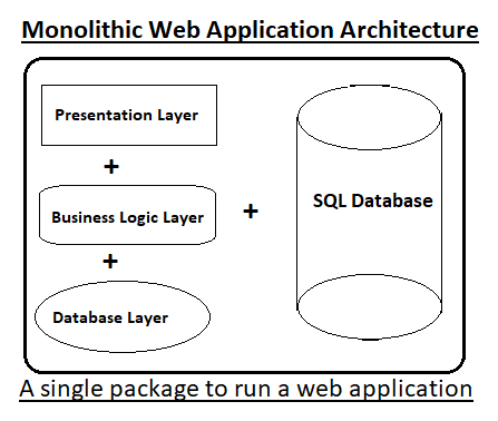monolithic vs microservice approach