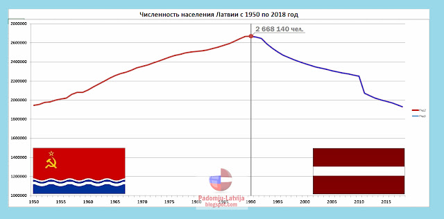 Количество населения по годам в Латвии