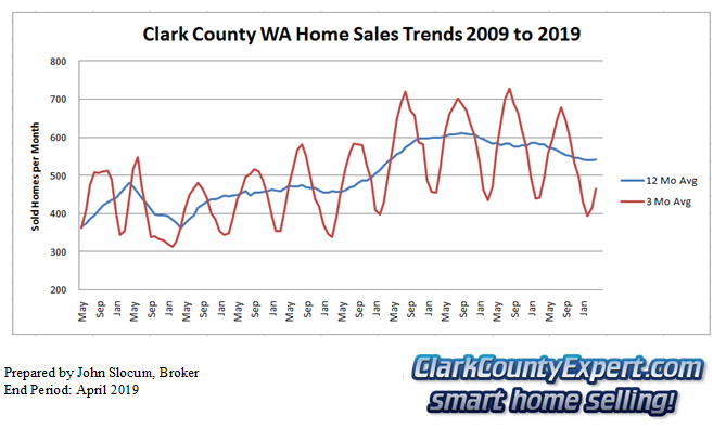 Clark County Home Sales April 2019- Units Sold