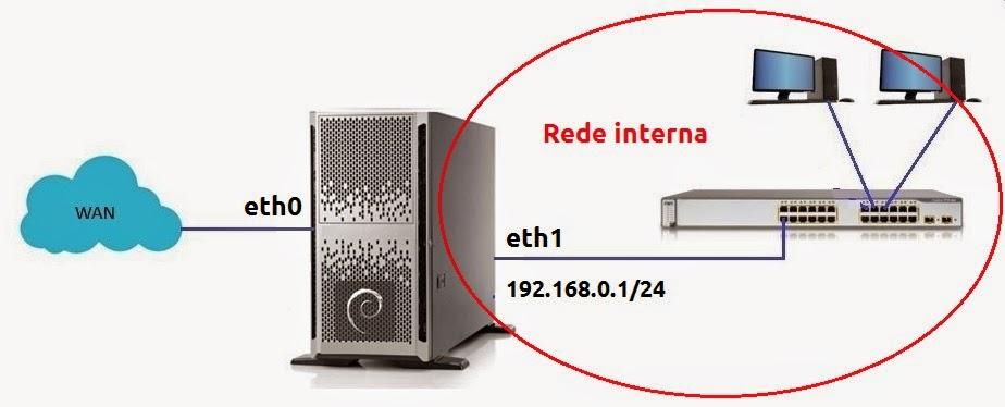 cenário servidor DHCP