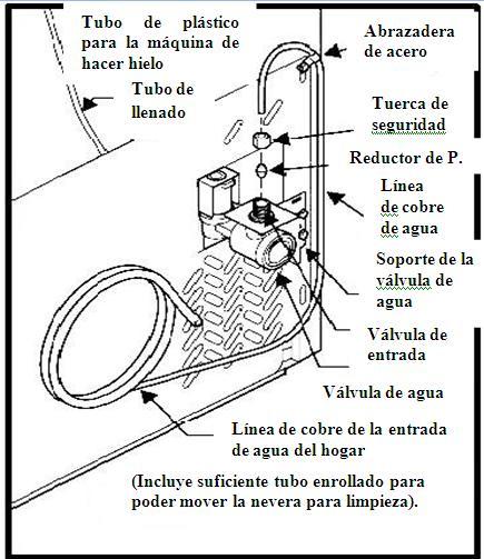 Traducciones: Instrucciones de instalación para nevera