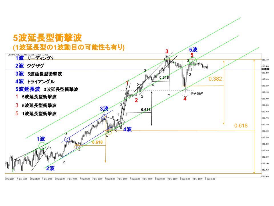 ドル円FX15分足チャート