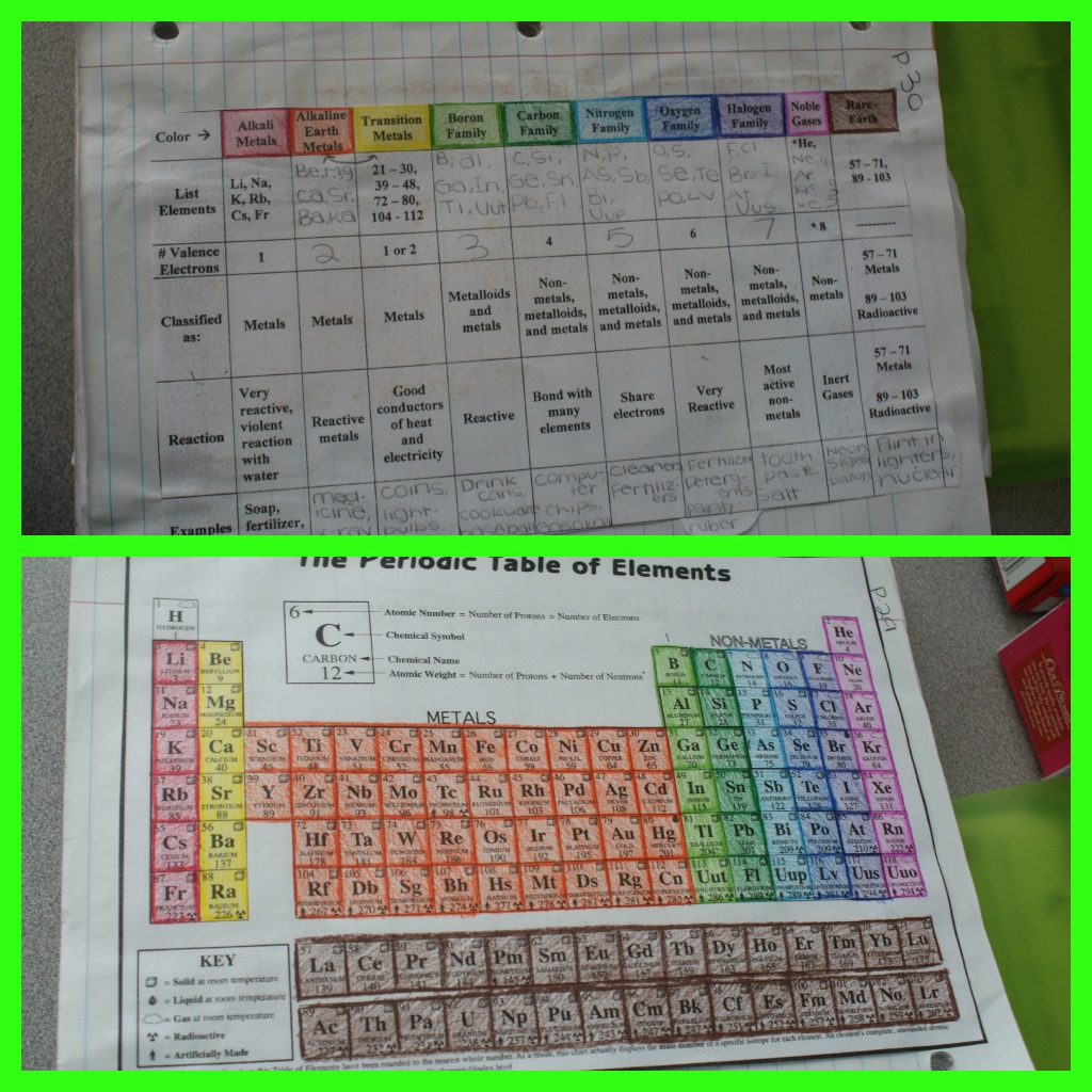 Periodic coloring activity worksheet coloring pages periodic table coloring activity answer key periodic diagrams periodic coloring activity urtaz Choice Image