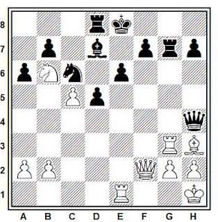 Posición de la partida de ajedrez Fahrni - Duras (Alemania, 1914)