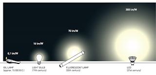 Đèn LED - bước đột phá trong công nghệ chiếu sáng