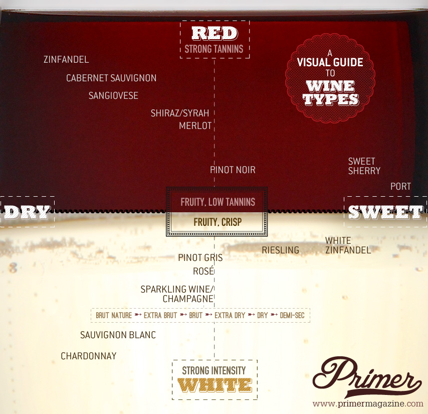 If you  re new to wine the dry medium or sweet question can be confusing wines are classified as semi in order give an also joy  of what makes  rh joysjoyofwinespot