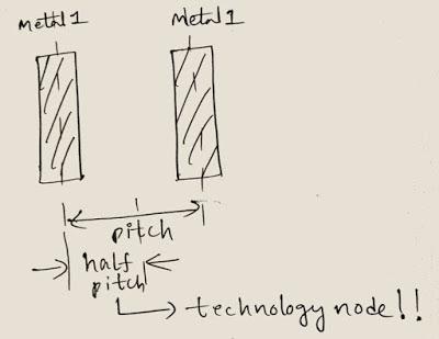 VLSI DESIGN: PROCESS NODE