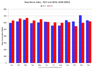 New Home Sales 2017 2018
