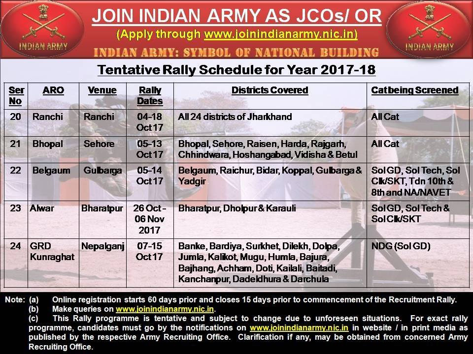 Indian Army Soldier Rally Bharti Chart 2019 - 2020 latest