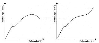 Curva de tensão de engenharia X curva real