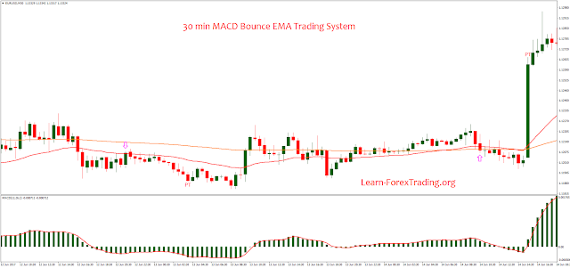 34 ema trading system