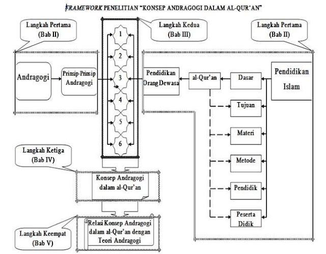 Framework Proposal