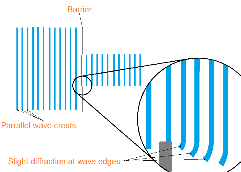 wave diffraction at concave coasts When we talked about sound waves we learned that diffraction is the bending of waves that occurs when a wave passes through a single narrow the analysis of the resulting diffraction pattern from a single slit is similar to what we did for the double slit with the double slit, each slit acted as an emitter.