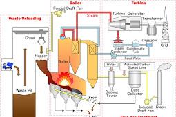 Jenis - Jenis Boiler