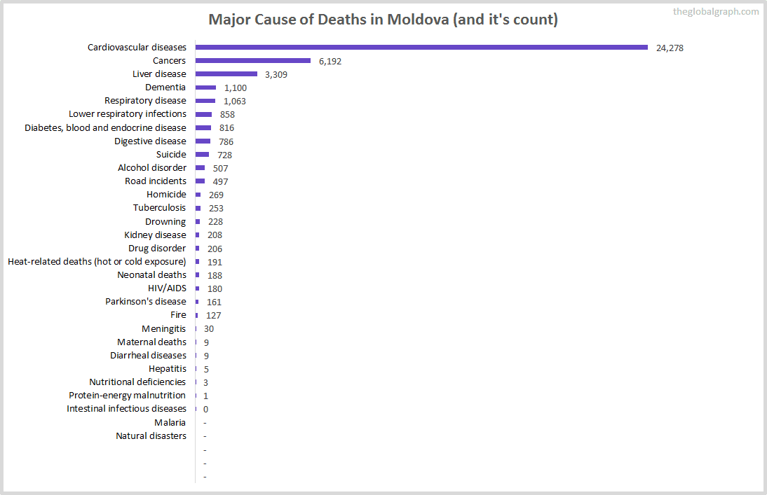 Major Cause of Deaths in Moldova (and it's count)