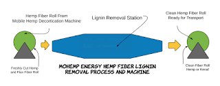 MOhemp Energy Lignin Removal Station Invention