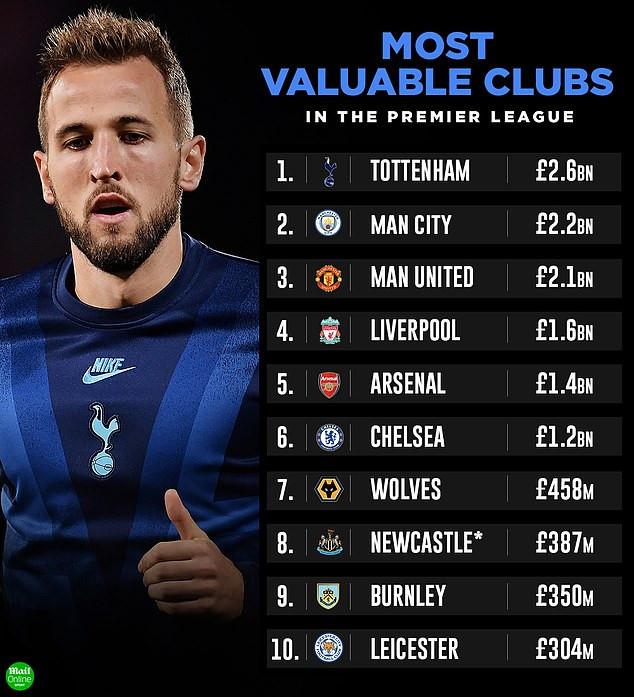 Tottenham Bags Most Valuable Club In Premier League