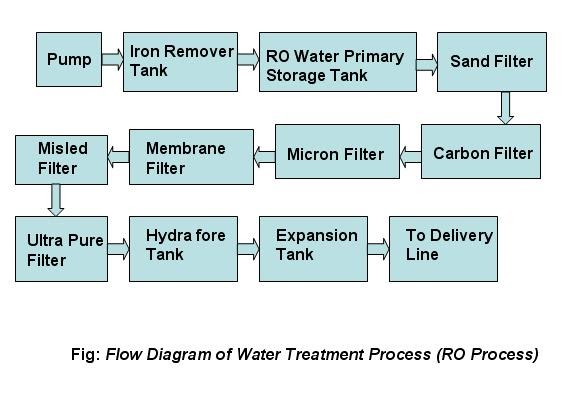 Water treatment process hfo power plant ccuart Gallery