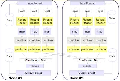 Hadoop MR data flow