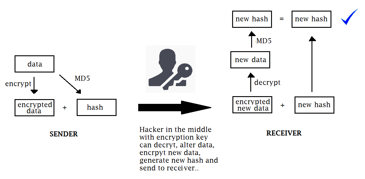 Roshan's Networking Blog: A Note on Cryptography
