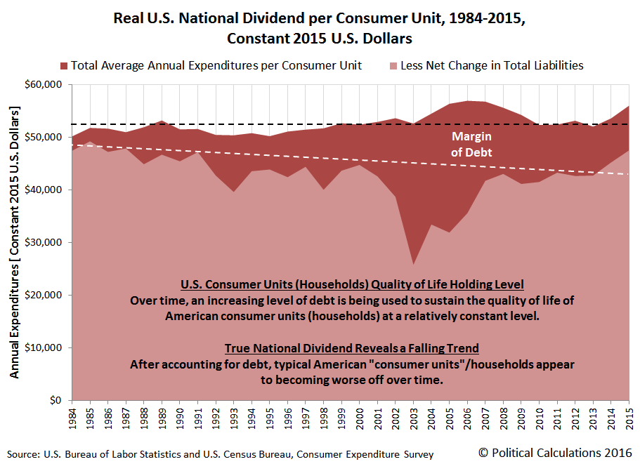Real U.S. National Dividend per Consumer Unit, 1984-2015, Constant 2015 U.S. Dollars