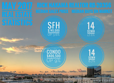 May 2017 Honolulu Real Estate Statistics Rick Nakama