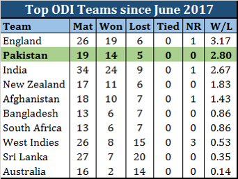 94d023048898 Pakistan s ODI Team s Successful Run