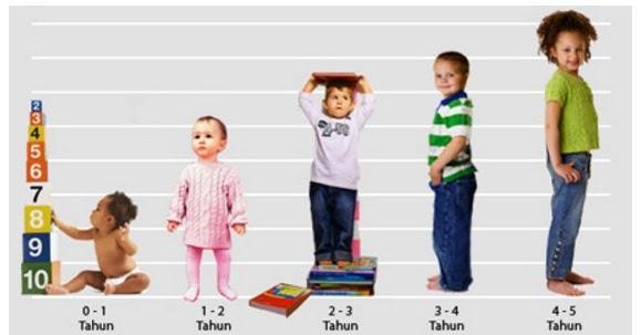 Berat Badan Ideal Bayi dan Anak-anak Sampai Usia 3 Tahun