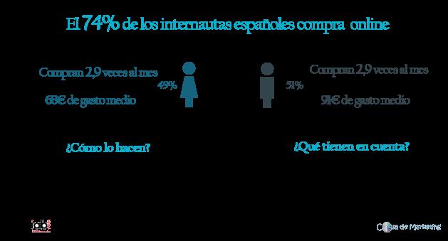 Perfil consumidor online. Estudio Ecommerce 2017