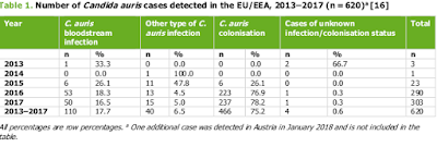 http://ecdc.europa.eu/sites/portal/files/documents/RRA-Candida-auris-European-Union-countries.pdf