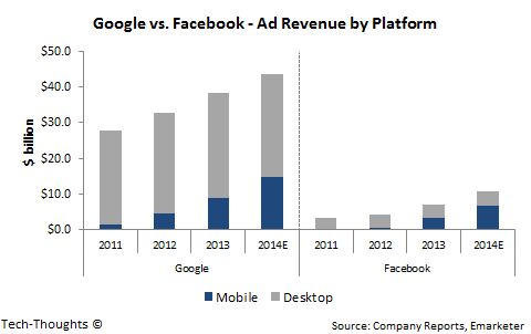 Google vs. Facebook - Mobile Ad Revenue