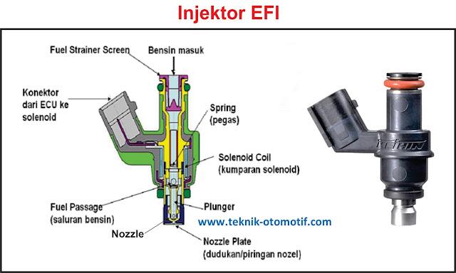 Cara Kerja Injektor Pada Mesin Injeksi EFI   teknik ...