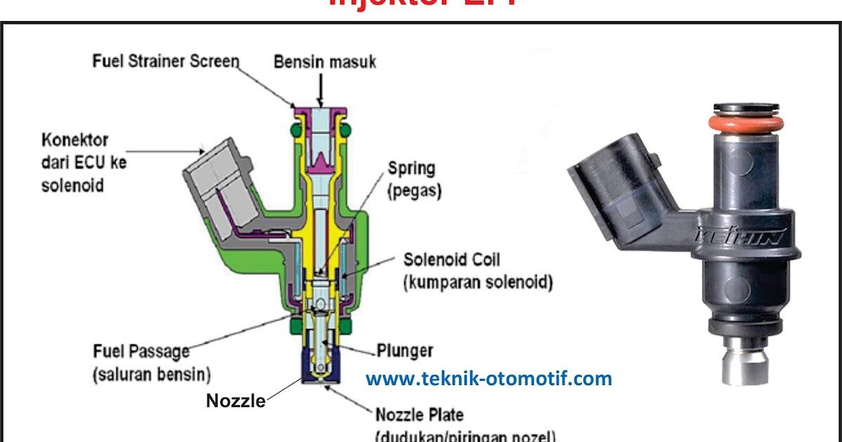 Cara Kerja Injektor Pada Mesin Injeksi EFI | teknik ...