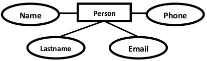 如何將ERD轉換為邏輯資料?