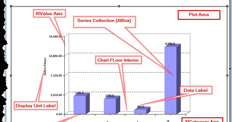 Access Terapan: Membuat Grafik Dinamis di MS Access
