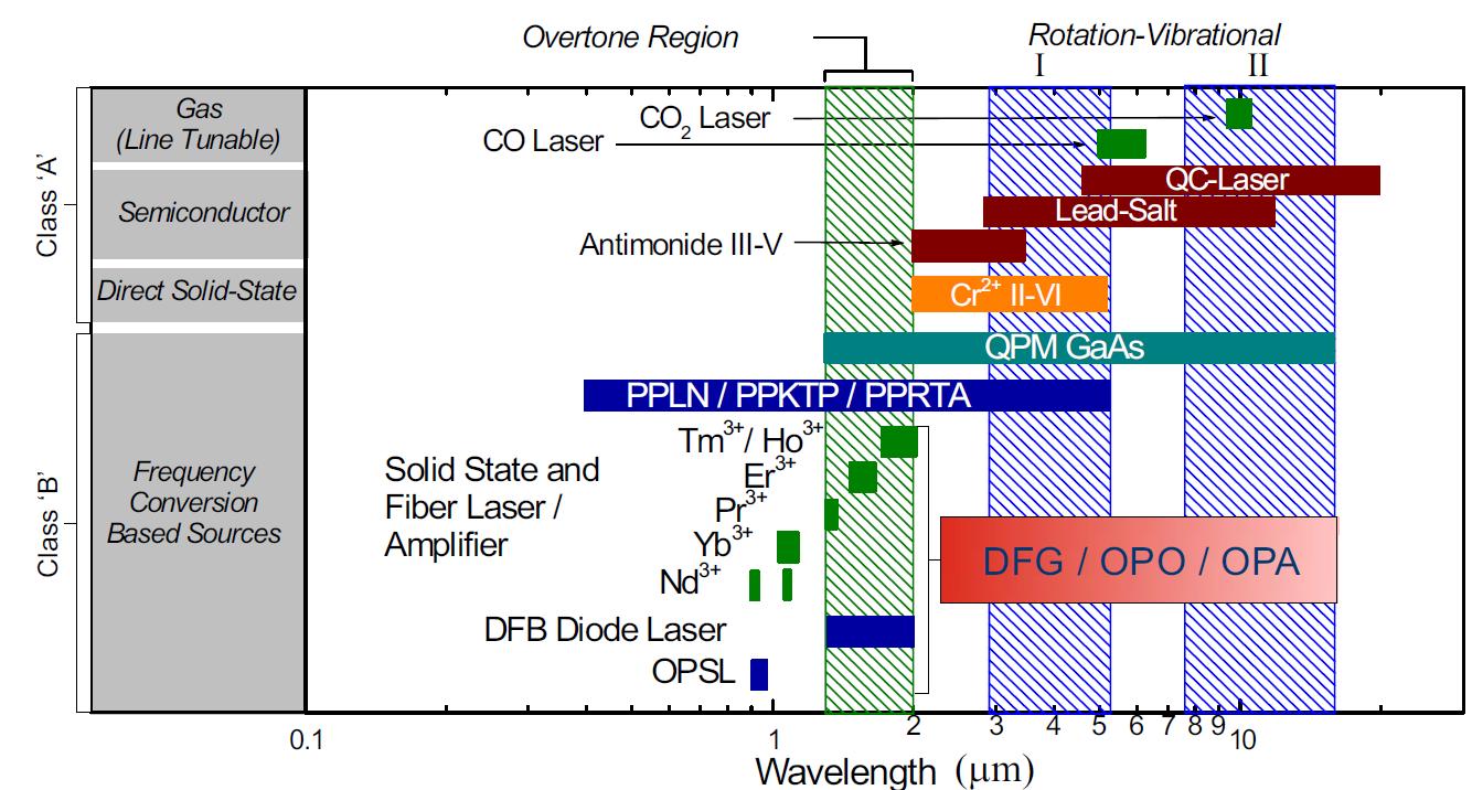 Lei Wei's Academic blog: Mid-infrared Spectroscopy