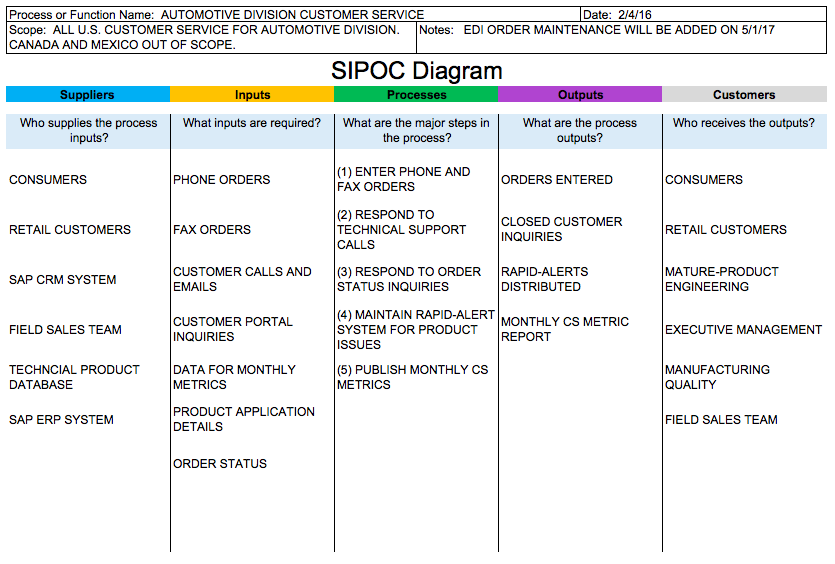 Sys2miss Sipoc Diagram Definition And Steps