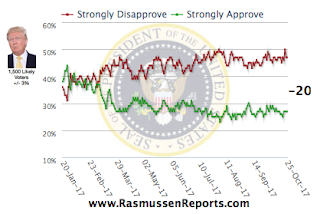 Rasmussen: Daily Tracking Poll