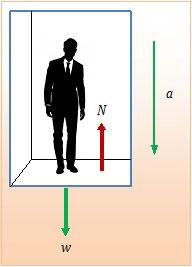 penerapan hukum newton dalam lift, orang berada dalam lif berlaku hukum newton