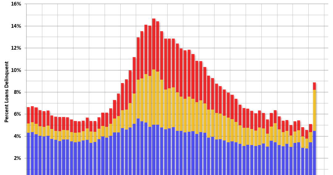 """MBA: """"Mortgage Delinquencies Spike within the 2d Quarter of 2020"""" thumbnail"""