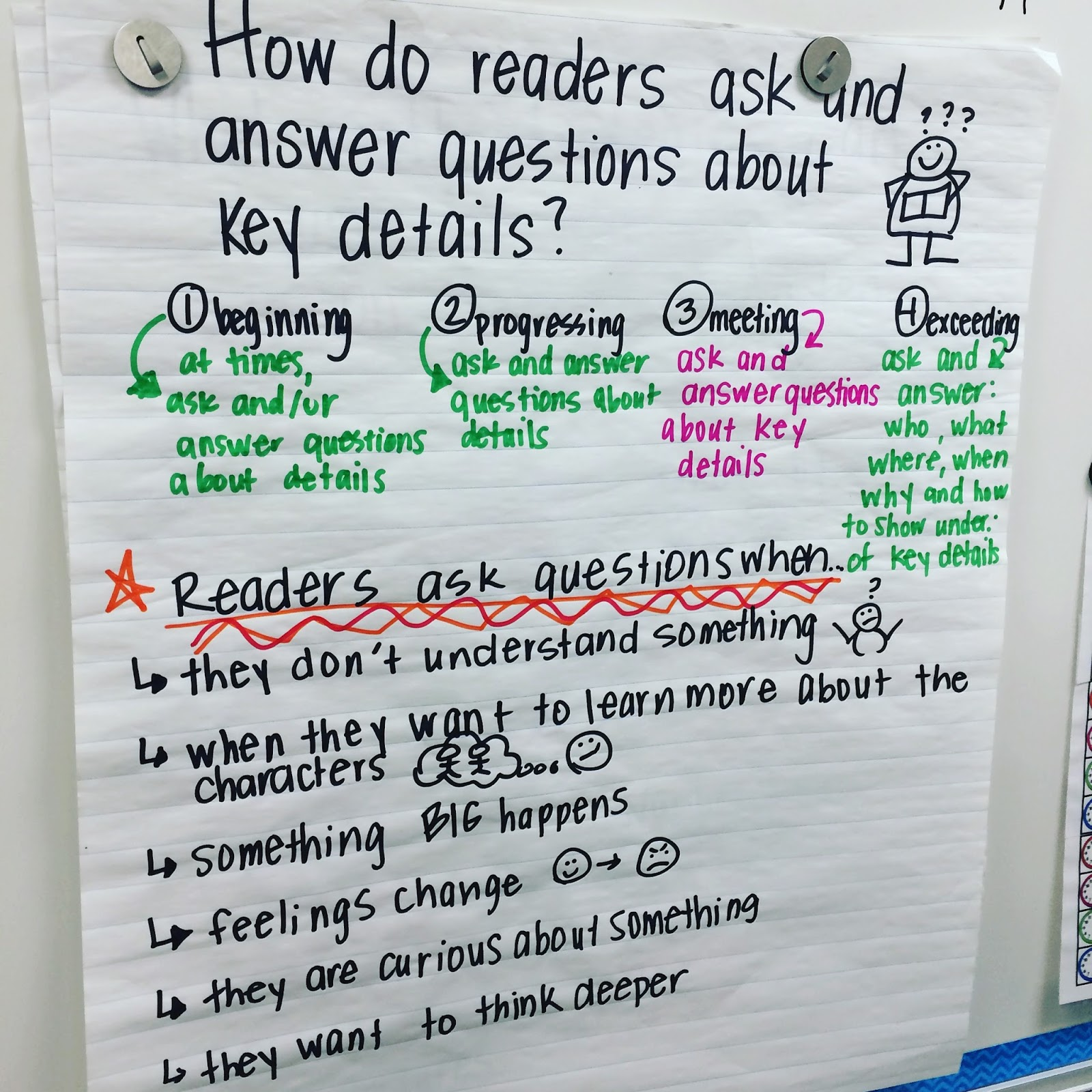 The Go To Teacher Rubrics And My Anchor Chart Must Haves