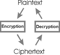 what is encryption and decryption with example